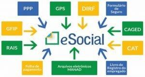 eSocial e Segurança do Trabalho