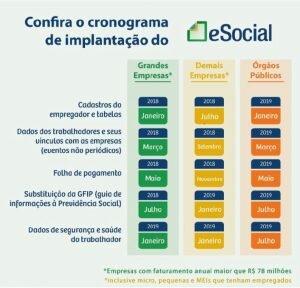 eSocial e Segurança do Trabalho - Cronograma